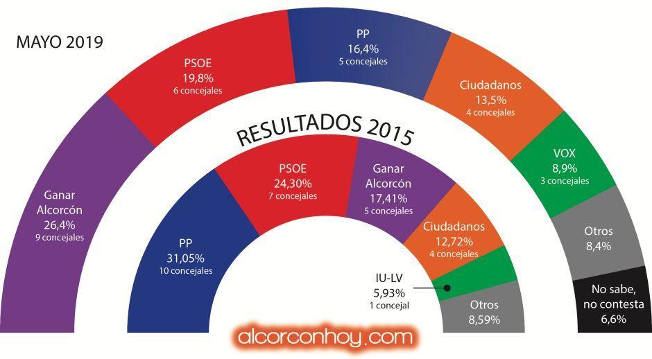 El posible cambio político en Alcorcón