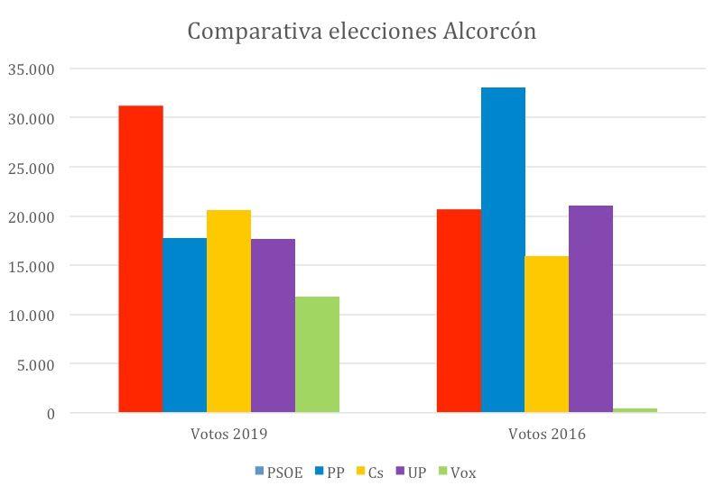 Los votos de los vecinos de Alcorcón